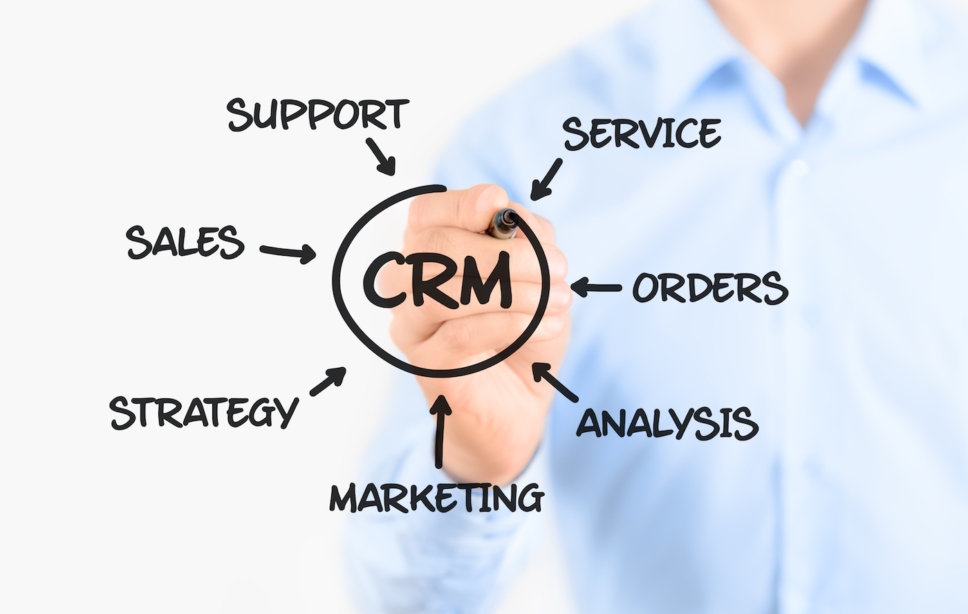 crm_ cycle