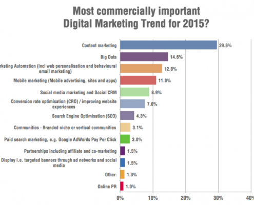 digital-marketing-trend